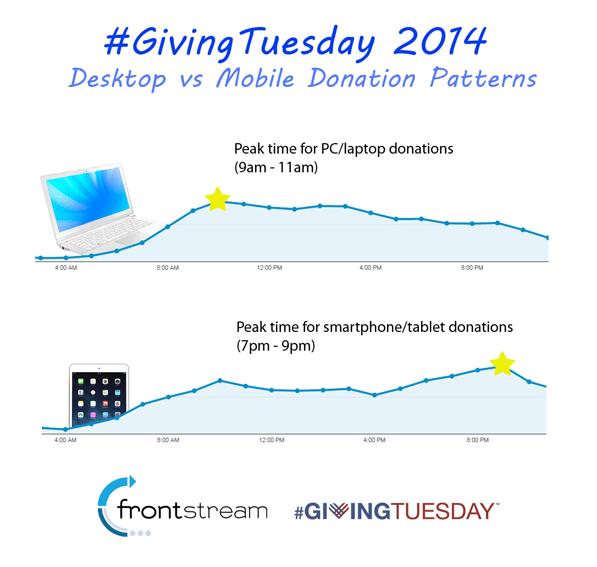 Giving Tuesday 2014 mobile traffic vs desktop